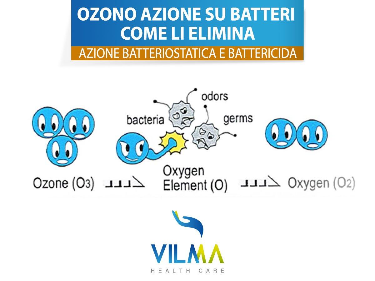 ozono azione su batteri come li elimina